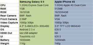 Samsung Galaxy S2 vs. iPhone 4S – Der direkte Vergleich im Video